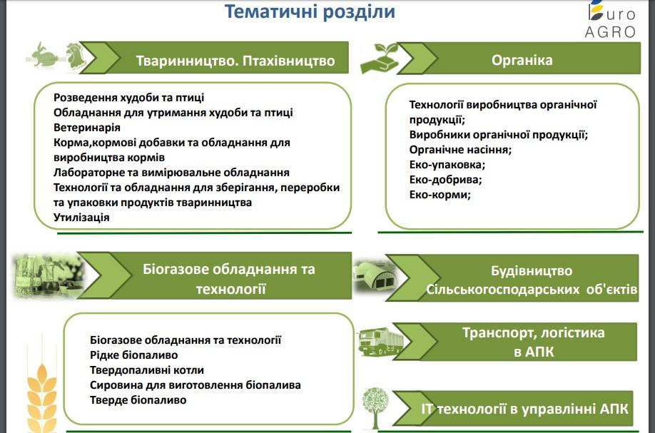 розділи Агро виставки у Львові 2